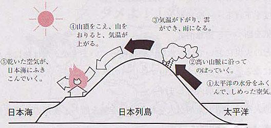 火事 日本 アクセス
