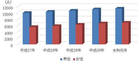 毎年男性のほうが女性の搬送人員予約2倍近くある