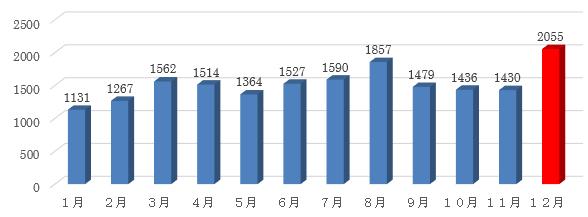 毎年12月の搬送人員が多い