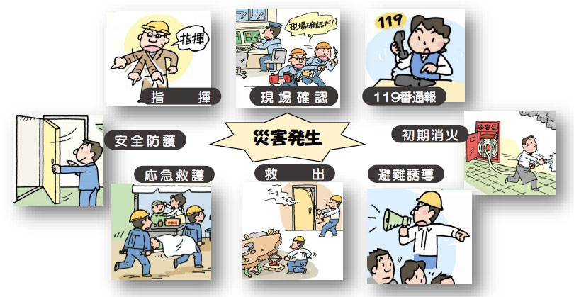 東京消防庁<安全・安心情報><事業所向けアドバイス><自衛消防活動 ...