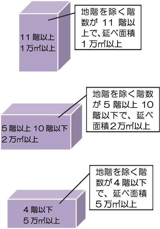 管理 者 講習 防火 防災 東京消防庁<試験・講習><防火管理講習・防災管理講習><再講習の受講期限について>