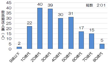 グラフ画像:図2 年齢区分別救急搬送人員