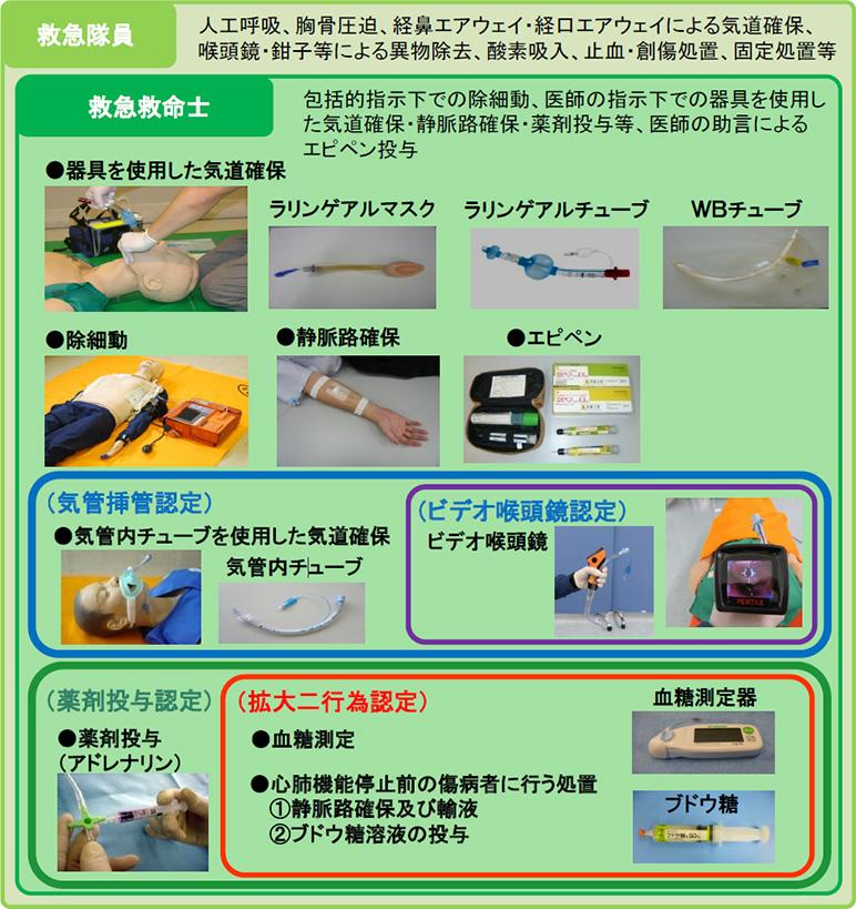 東京消防庁の救急隊